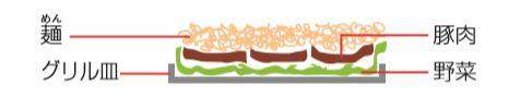 出典:ビストロ取扱説明書より グリル皿にやさい・豚肉・麺をのせた図